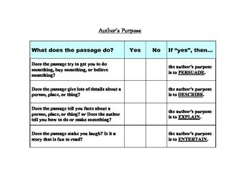 Author's Purpose Checklist