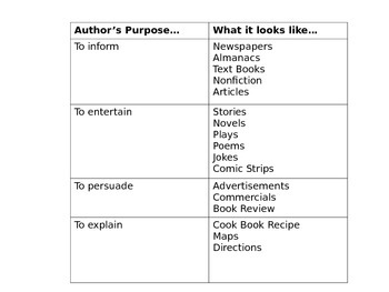Author's Purpose Example Anchor Chart
