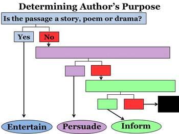 Author's Purpose Graphic Organizer