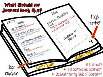 Author's Purpose Interactive Notebook & Powerpoint Notes: Common Core aligned