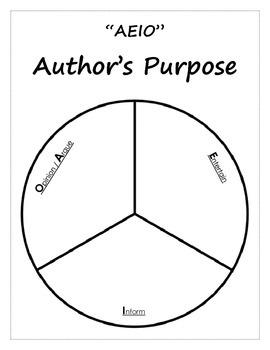 Author's Purpose New - AEIO - Argue / Opinion, Inform, Entertain