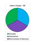 Author's Purpose PIE chart