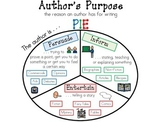 Author's Purpose Poster