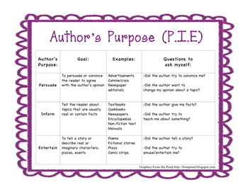 Author S Purpose Poster And Study Guide By Teaching With