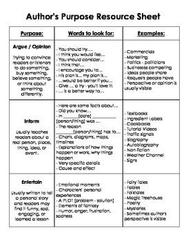 Author's Purpose Resource - Argue / Opinion, Inform, Entertain