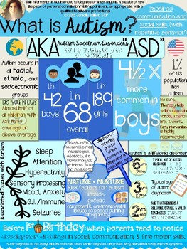 Autism Awareness Teacher Handouts/Parent Packet