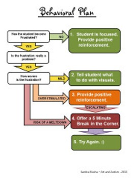 Behavioral Plan for Students with Autism