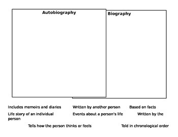 Autobiography vs. Biography Characteristics Venn Diagram