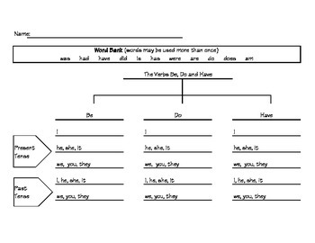 Auxiliary Verbs Be Do and Have Tree Map