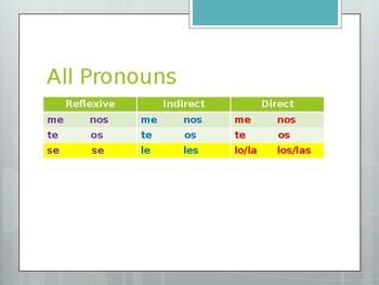 Avancemos 2.8.2 Pronouns Review