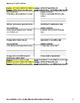 Definite and Indefinite Articles Ser vs. Estar Avancemos 2 Lección Preliminar