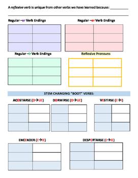 Avancemos 2 U2L2 Reflexive Verbs Self-Assessment/Notes