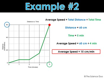 Average Speed - PowerPoint and Notes