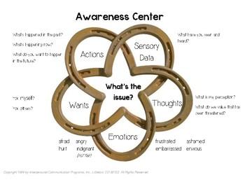 Awareness Center Poster