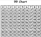 Awesome 99 Chart!!