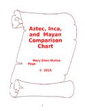 Aztec, Inca, Maya 20-point comparison chart
