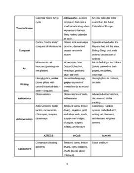 Incas Mayans and Aztecs Lesson Plans & Worksheets