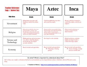 Aztec, Inca, & Maya Civilizations Comparison Chart