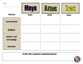 Aztec, Inca, & Maya Civilzation Comparison Chart