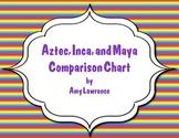 Aztec, Inca, Maya Comparison Charts
