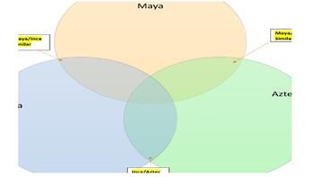 Aztec, Maya, Inca Venn Diagram