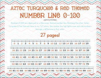 Aztec Turquoise & Red Themed Number Line