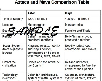 Aztecs and Maya Articles, Comparison Chart, and Writing Prompt