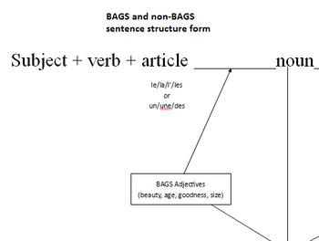 BAGS vs non-BAGS adjectives