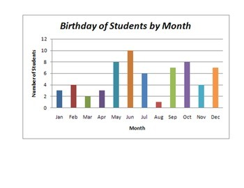 BAR GRAPH:  LESSON PLAN AND WORKSHEETS (GRADES 2 - 4)