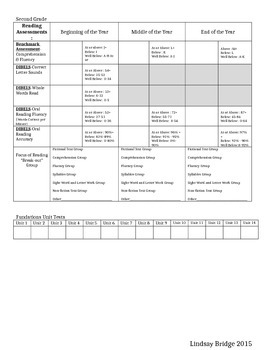 BAS, DIBELS Benchmark Recording Sheet