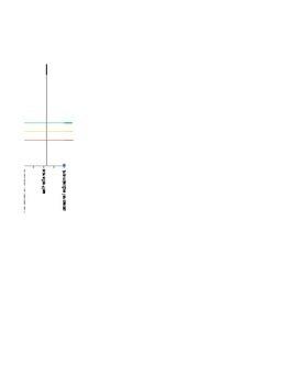 BASC-II Excel Graph