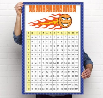 BASKETBALL - Classroom Decor: Multiplication POSTER - size 24 x 36