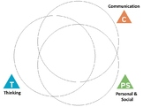 BC Core Competencies 3-way Venn Diagram
