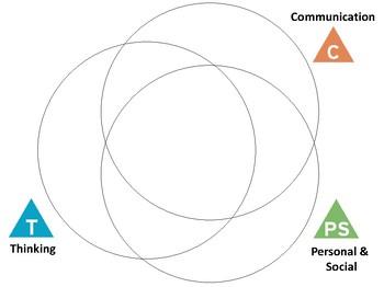 BC Core Competencies 3-way Venn Diagram