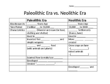 Paleolithic Era v. Neolithic Era