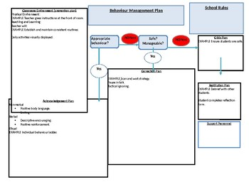 BEHAVIOUR MANAGEMENT PLAN FOR CLASSROOM