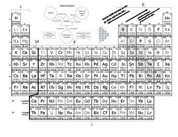 BEST Periodic Table (so far...)