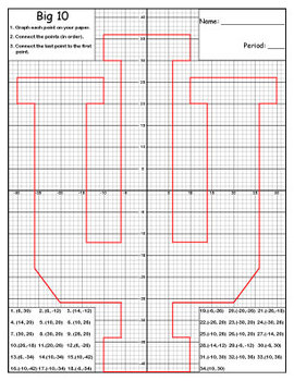 BIG 10 Graphing Activity | Plot Points and Connect to Create and IU Logo