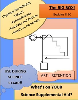 Periodic Table and Valence Electrons - RETENTION TOOL!