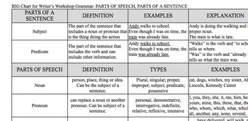 BIG Chart Graphic Organizers Parts of Speech