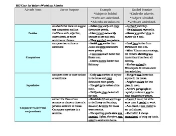 BIG Chart for Adverbs