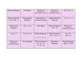 BINGO for Teaching Properties of Math