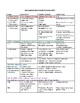 BIOLOGY: BIOLOGICAL MOLECULES REVIEW SHEET