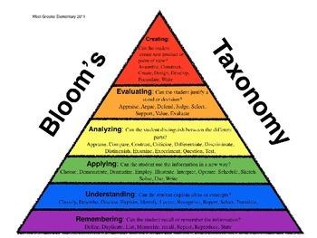 "BLOOM""S TAXONOMY"