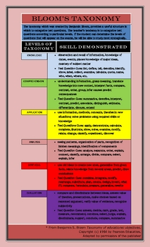 BLOOM'S TAXONOMY POSTER