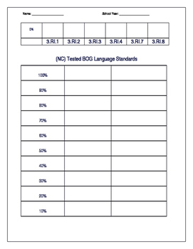 BOG Standards Tracker