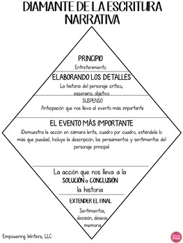 BOOK COVERS NARRATIVE AND INFORMATIVE IN SPANISH