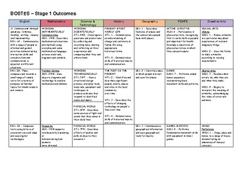 BOSTES Stage 1 Outcomes for all KLAs