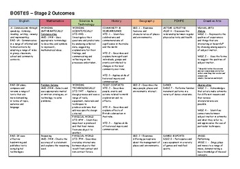 BOSTES Stage 2 Outcomes for all KLAs