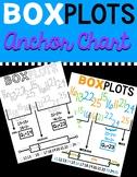 BOX PLOTS: Anchor Chart Poster